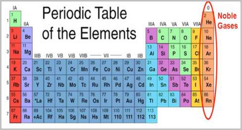 Chemical Properties Of Noble Gases Actforlibraries