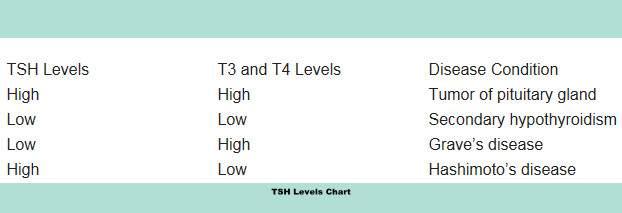Tsh Levels