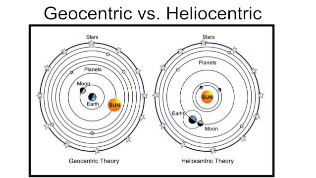 Image result for scientists heliocentric model